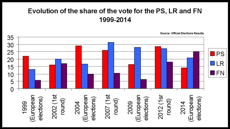 Evolution of the share of votes for each of the main French political parties